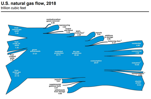 EIA: 90% of natural gas used in the US in 2018 was produced
